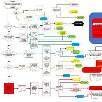 Balesetkivizsgálás folyamata